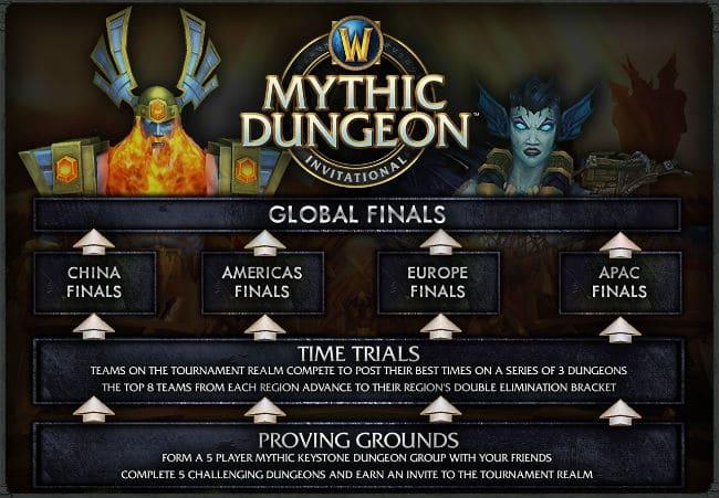 MDI Global Finals Day 3 - News - Method