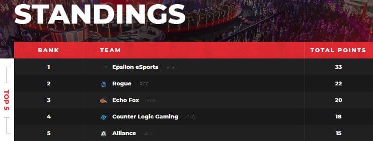 H1Z1 Pro League Standings Week 1